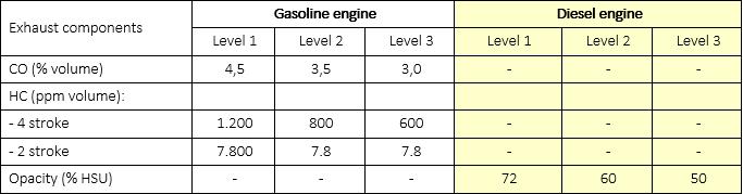 Bảng thông số nồng độ tiêu chuẩn khí thải xe tải Isuzu Euro IV (4) tại Việt Nam năm 2019