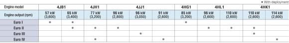 Bảng so sánh các động cơ xe tải Isuzu EURO 1 2 3 4 mã 4JJ1 4JH1 4HK1