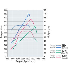 Bảng so sánh tốc độ tua máy xe tải Isuzu 4HK1 4JH1 4JJ1